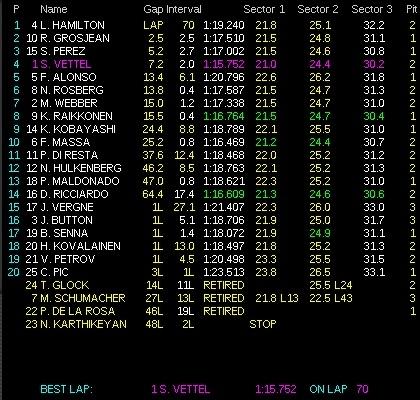 GP del Canada - Circuito di Gilles-Villeneuve 4.361 km - 70 giri