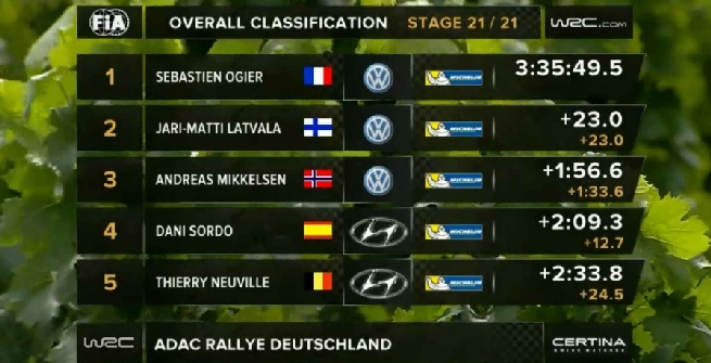 Rally, Ogier domina anche in Germania
