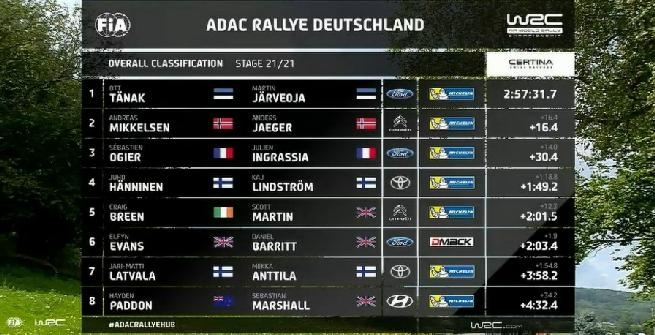 Rally, il bis di Tanak arriva in Germania
