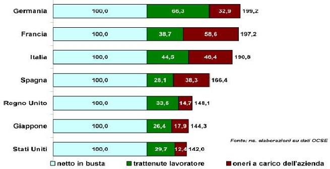 Bayern Monaco da esempio: la sua rosa costa poco più di quella di Juventus e Milan