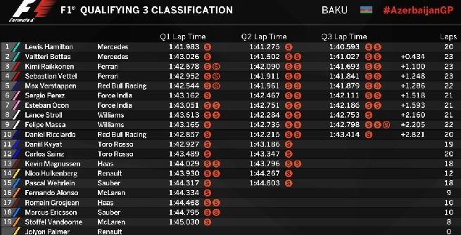 F1 Azerbaigian: Hamilton, una pole strepitosa