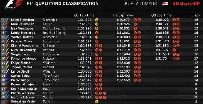 F1: Hamilton in pole position in Malesia