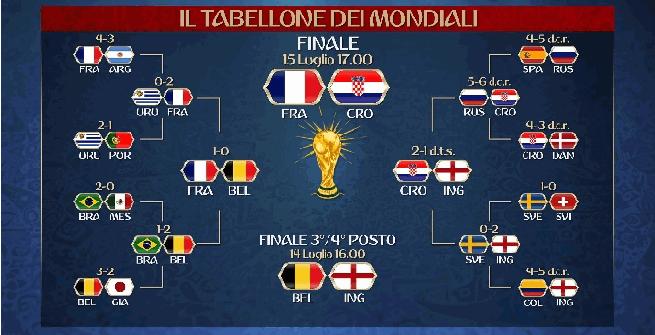 Dagli ottavi alla finale: il tabellone dei Mondiali 2018