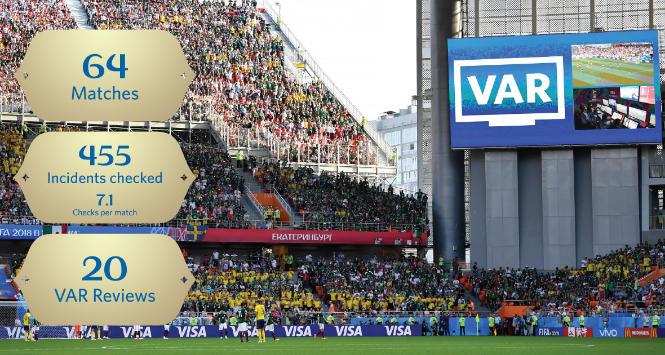 Mondiali 2018, la Fifa è soddisfatta di arbitraggi e Var