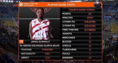Basket, Eurolega: Milano trionfa in Spagna. Gran Canaria sconfitto 104-106 all'overtime
