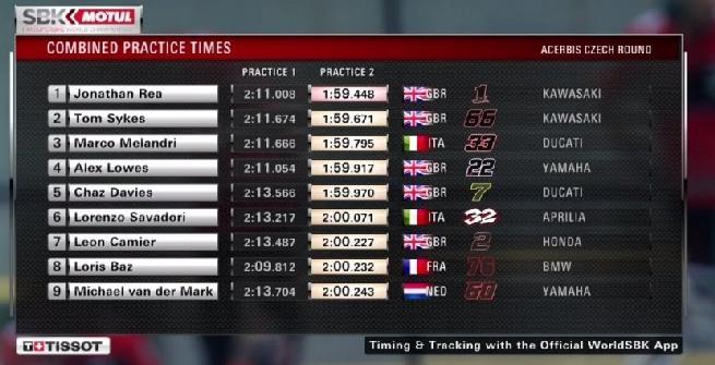 Superbike, Rea torna davanti a tutti nelle libere 2 di Brno