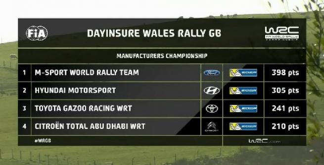 Rally, Ogier vince il quinto Mondiale di fila