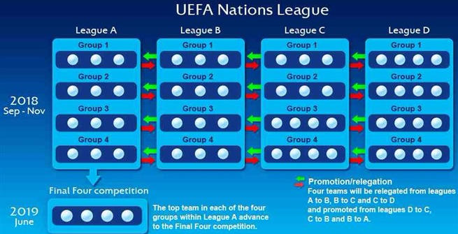 Varata la Nations League, ecco come sarà la
