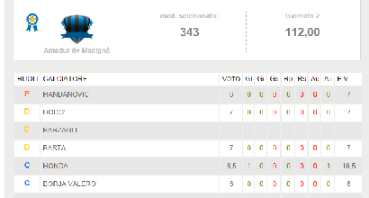 FantaSportMediaset: vince Amadur de Madignà con 112 punti