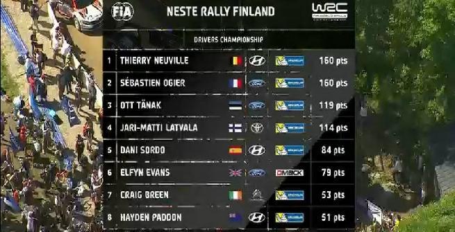 Rally, Lappi si regala in Finlandia la prima vittoria