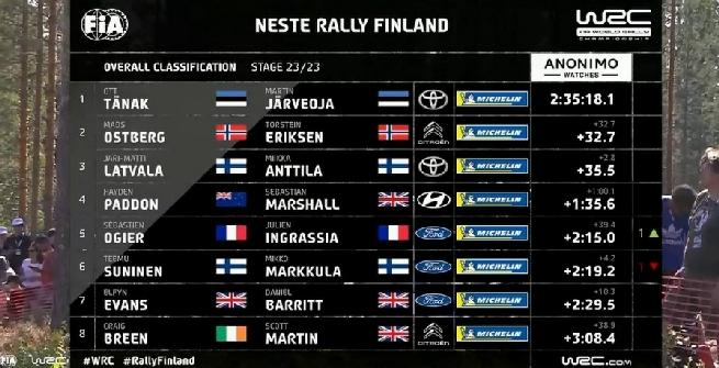 Rally, Tanak vince in Finlandia