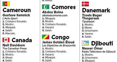 Pallone d'Oro, giallo sul voto: il giornalista delle Comore non esiste