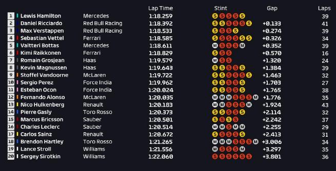 F1 Spagna, Hamilton detta il passo nelle Libere 2