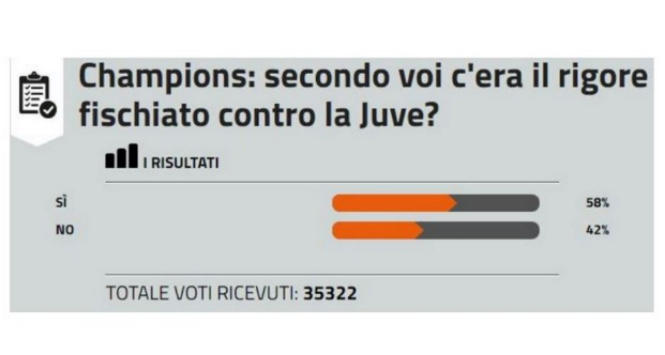 """Rigore per il Real, """"invasione"""" dei lettori di Sportmediaset.it: vince il sì"""