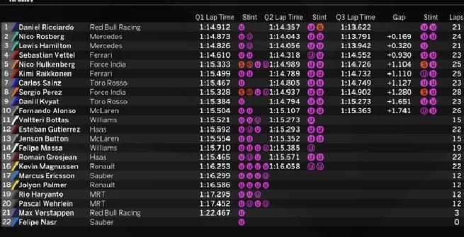 F1, a Monaco pole strepitosa di Ricciardo