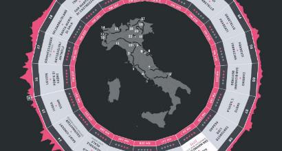 Giro d'Italia 2019, ecco le 21 tappe