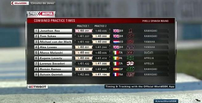 Superbike, Rea si conferma in vetta a Jerez