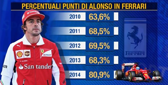 Alonso, il miglior regalo della Ferrari