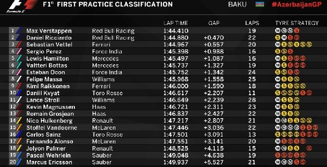 F1 a Baku, Libere 1: super Red Bull, ma Vettel impressiona