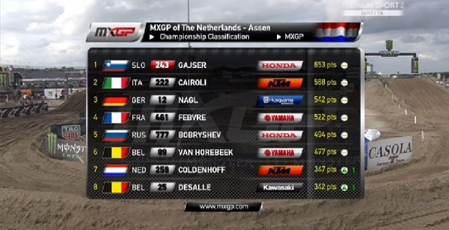 GP Assen: Cairoli 2° con una super seconda manche