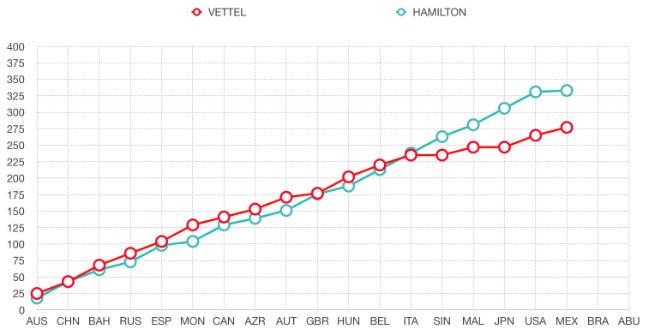 F1, numeri e record del trionfo di Hamilton