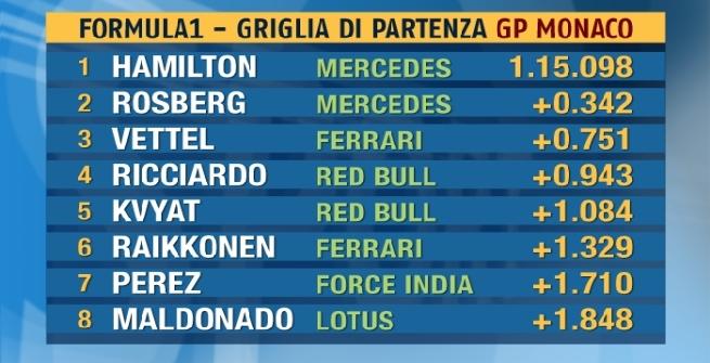 F1, prima pole di Hamilton al GP di Monaco