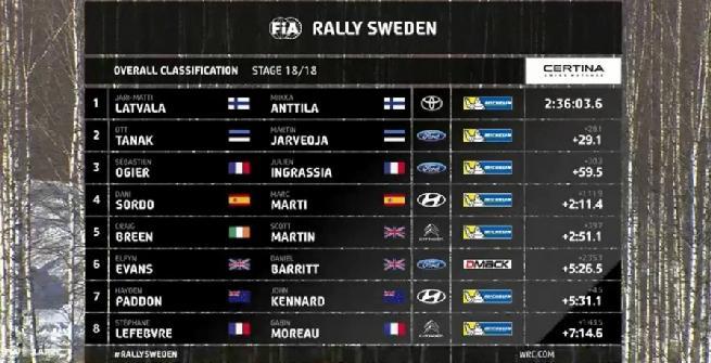Rally di Svezia, Latvala riporta alla vittoria la Toyota