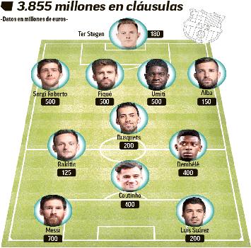 Il Barcellona impara da Neymar: clausole per 3855 milioni!