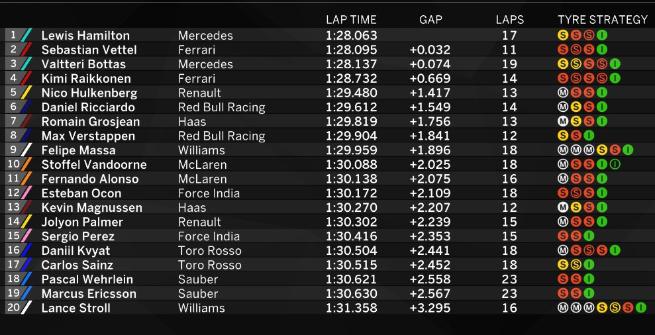 F1 Gran Bretagna: Hamilton domina le Libere 3, ma Vettel è incollato