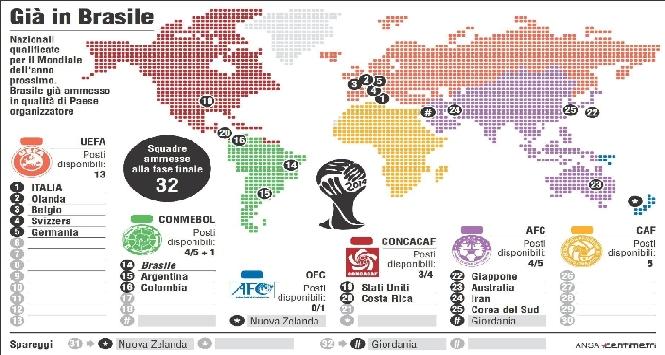 Mondiali Brasile 2014: classifiche gironi qualificazione
