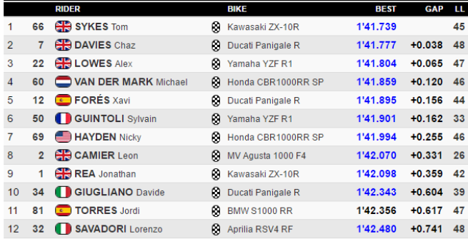 Superbike, Jerez: Sykes-Davies al comando