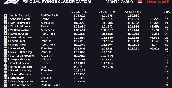 F1, a Monaco pole da record per Ricciardo