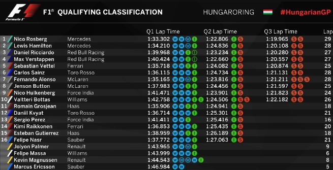 F1, Budapest: Rosberg centra la pole