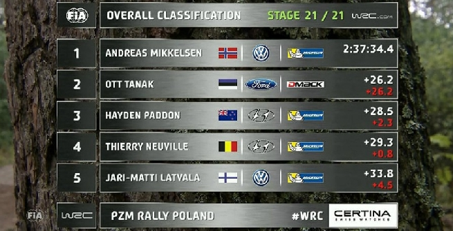 Rally, Mikkelsen fa il bis personale in Polonia