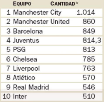 City e United, spese folli: 1,8 mld di euro in cinque anni
