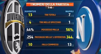 Juventus-Napoli 1-0: Zaza firma il sorpasso in vetta