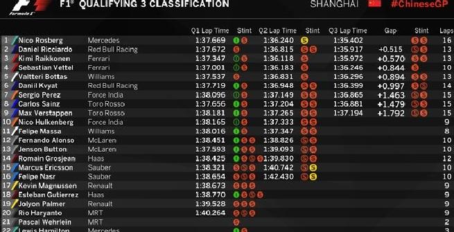 F1, GP Cina: Rosberg in pole, delusione Ferrari