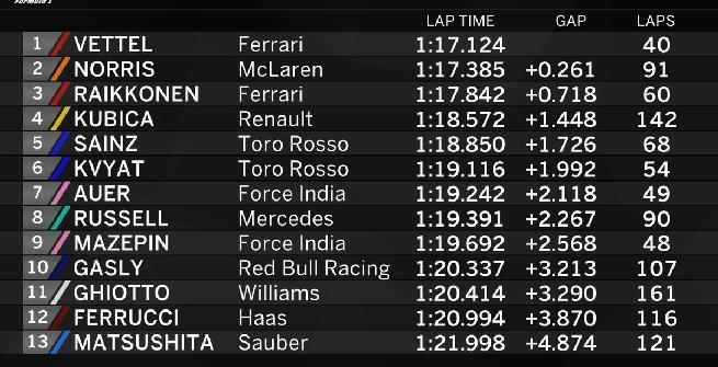 F1,Vettel il più veloce a Budapest