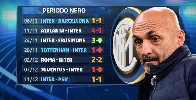 Inter, numeri da incubo in un mese da dimenticare. E l'anno scorso l'Udinese...