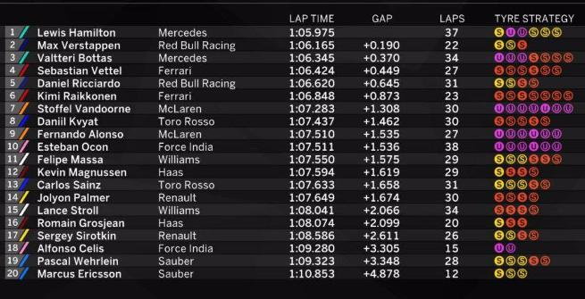 F1 Austria, Hamilton domina le Libere 1