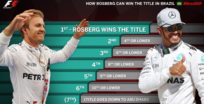 F1, Interlagos: Rosberg è campione se...