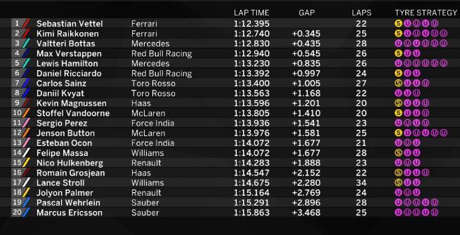 F1 Monaco, Vettel padrone assoluto delle Libere 3