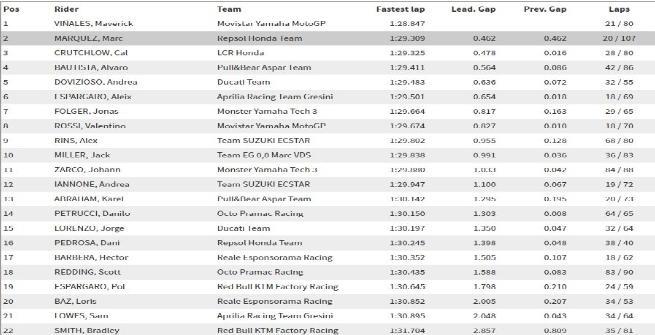 MotoGP, test Phillip Island: Vinales imprendibile, Rossi ottavo