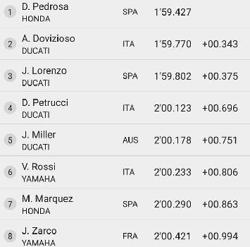 Test MotoGP: il primo ruggito è di Pedrosa, Rossi 6°