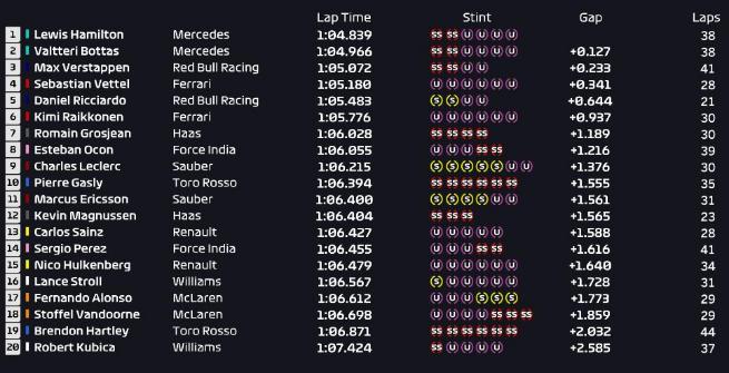 F1 Austria: Hamilton subito a razzo, uno-due Mercedes nelle Libere 1