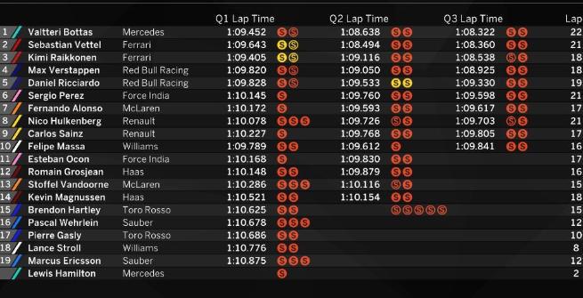 F1 Brasile: Bottas in pole position, Vettel con lui in prima fila