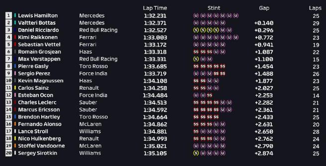 F1 Francia, Hamilton guida l'uno-due Mercedes nelle Libere 1