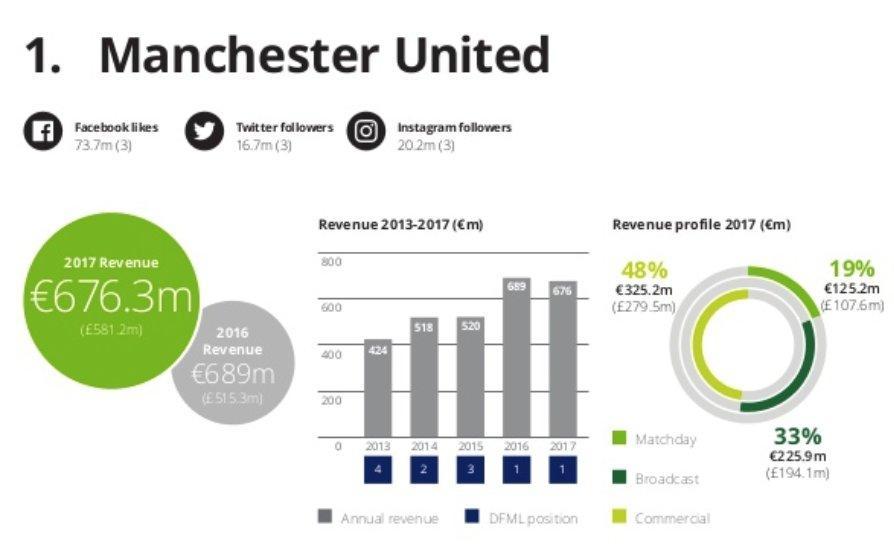 Ricavi, Manchester United al top