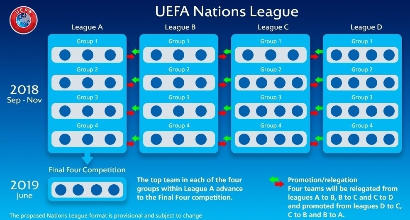 Uefa Nations League: Italia confermata nella Divisione A