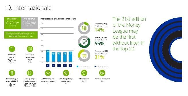 Rapporto Deloitte, 4 club italiani nella Top 20: Juve decima, la migliore